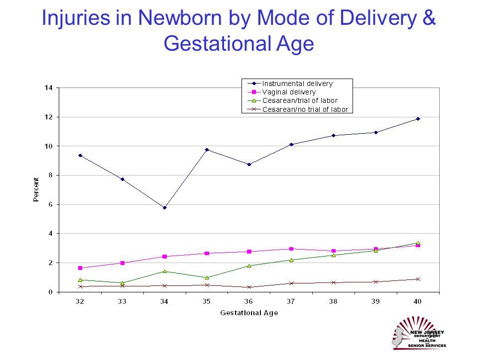 19 Injuries in Newborn by Mode of Delivery & Gestational Age