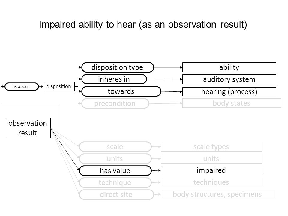 precondition body states observation result disposition type ability scale scale types Impaired ability to hear (as an observation result) auditory sy