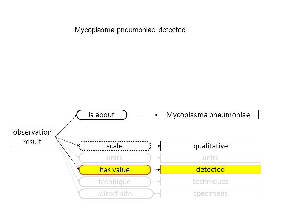 has value detected Mycoplasma pneumoniae detected observation result scale qualitative units technique techniques direct site specimens Mycoplasma pne