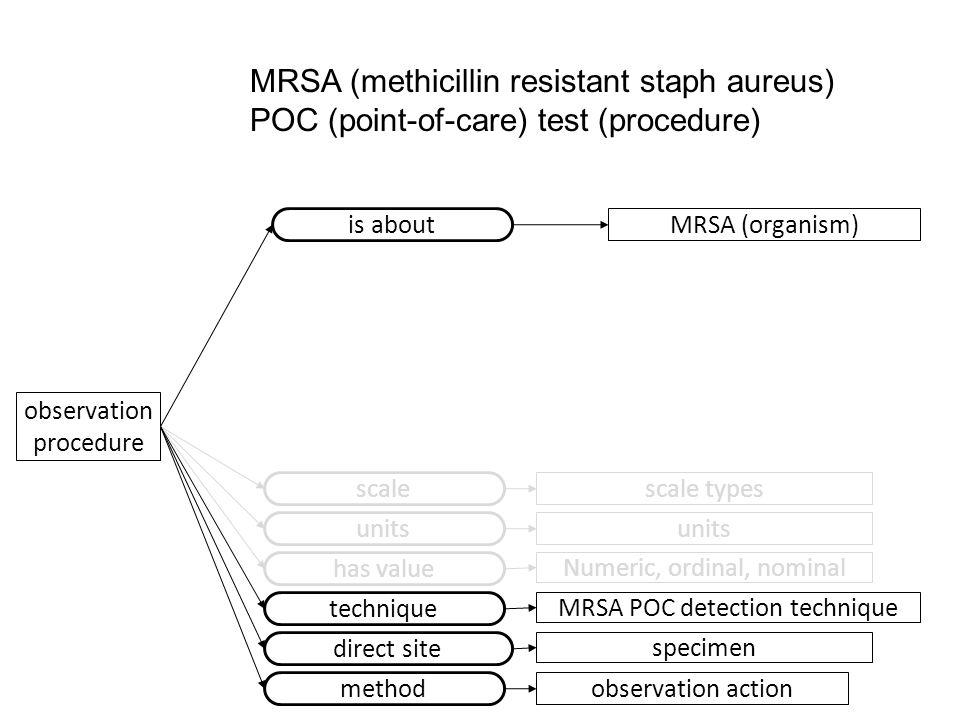 observation procedure is about MRSA (organism) scale scale types has value Numeric, ordinal, nominal MRSA (methicillin resistant staph aureus) POC (po