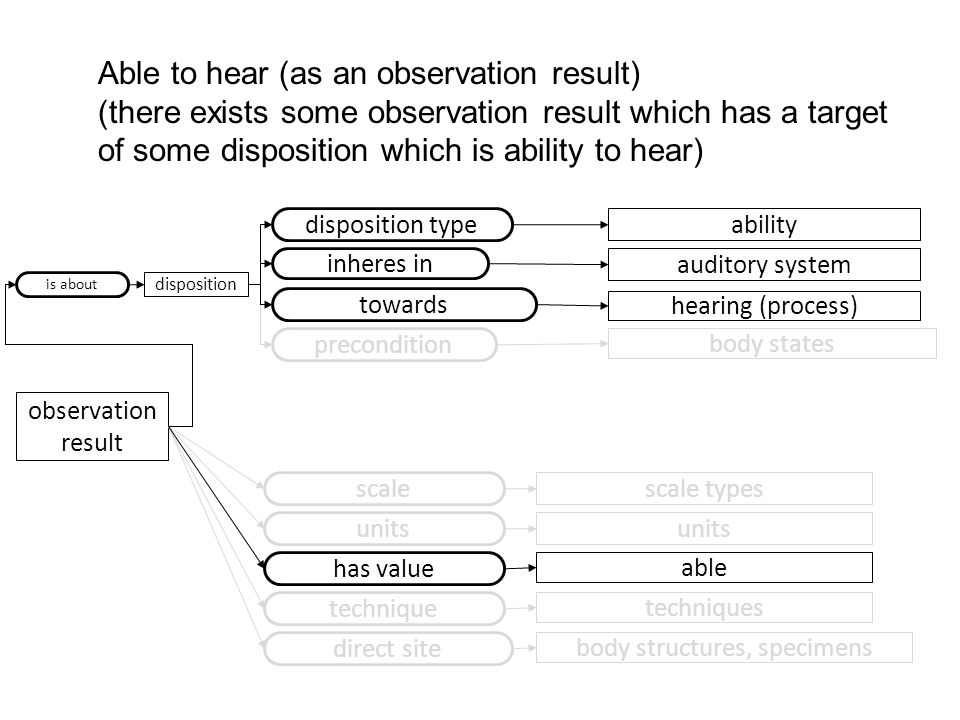 precondition body states observation result disposition type ability scale scale types Able to hear (as an observation result) (there exists some observation result which has a target of some disposition which is ability to hear) auditory system inheres in towards hearing (process) units technique techniques is about direct site body structures, specimens disposition has value able