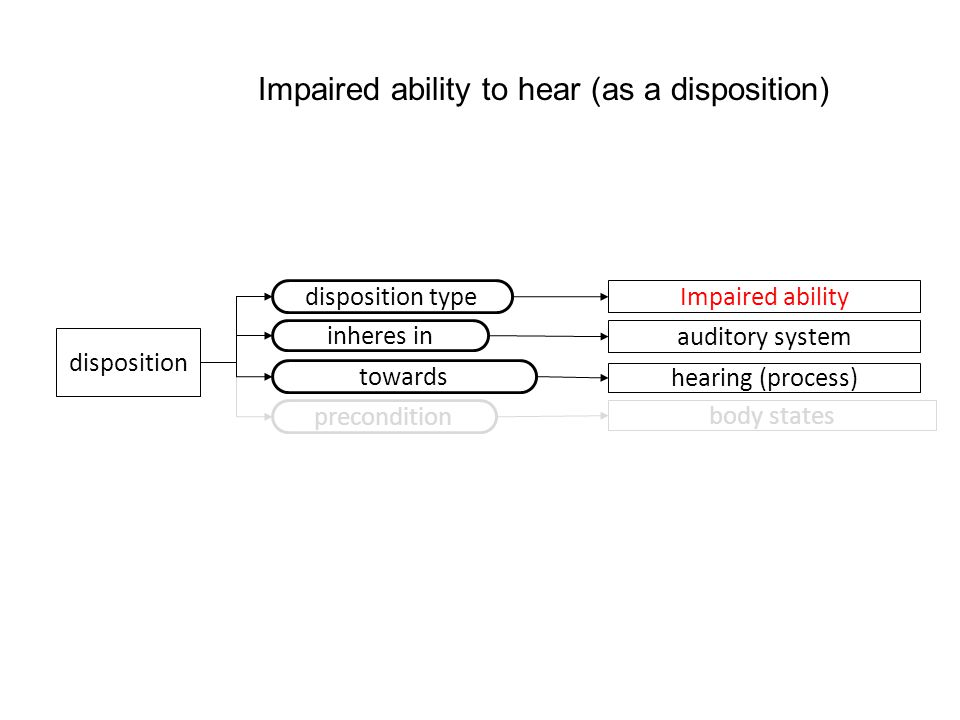 disposition disposition type Impaired ability Impaired ability to hear (as a disposition) auditory system inheres in towards hearing (process) precond