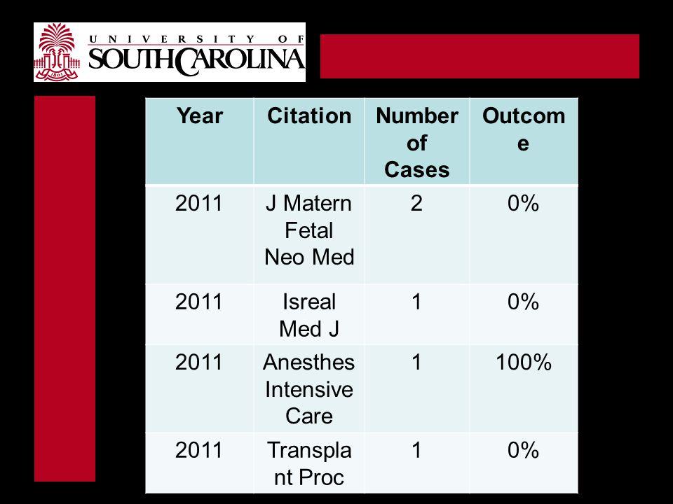 YearCitationNumber of Cases Outcom e 2011J Matern Fetal Neo Med 20% 2011Isreal Med J 10% 2011Anesthes Intensive Care 1100% 2011Transpla nt Proc 10%