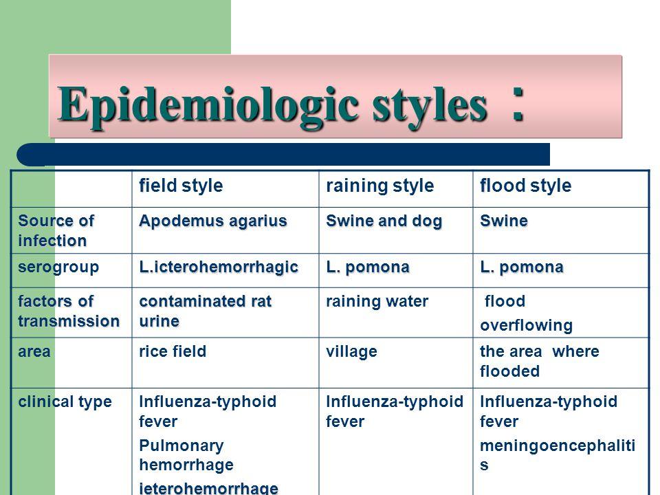 Epidemiologic styles : f field styleraining style f flood style Source of infection Apodemus agarius Swine and dog Swine serogroupL.icterohemorrhagic