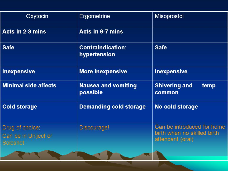 OxytocinErgometrineMisoprostol Acts in 2-3 minsActs in 6-7 mins SafeContraindication: hypertension Safe InexpensiveMore inexpensiveInexpensive Minimal