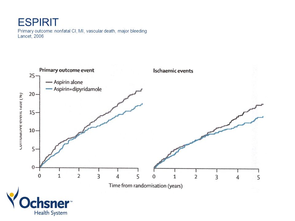 ESPIRIT Primary outcome: nonfatal CI, MI, vascular death, major bleeding Lancet, 2006