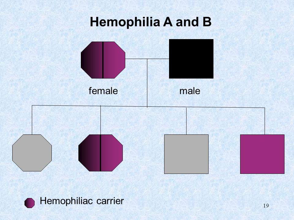 19 Hemophilia A and B Hemophiliac carrier femalemale