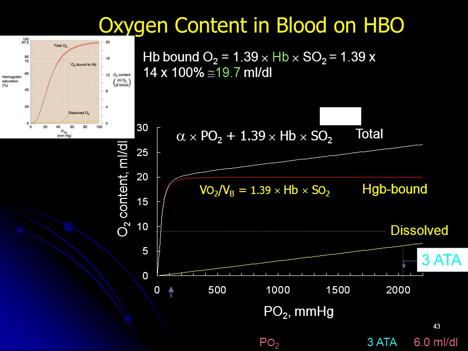 43 V O 2 /V B = 1.39  Hb  S O 2 Oxygen Content in Blood on HBO PO 2, mmHg O 2 content, ml/dl Dissolved Hgb-bound   PO 2 + 1.39  Hb  SO 2 Dissolved O 2 =   P O 2 = 0.003 x 2000 [3 ATA] = 6.0 ml/dl Hb bound O 2 = 1.39  Hb  SO 2 = 1.39 x 14 x 100%  19.7 ml/dl 3 ATA Total