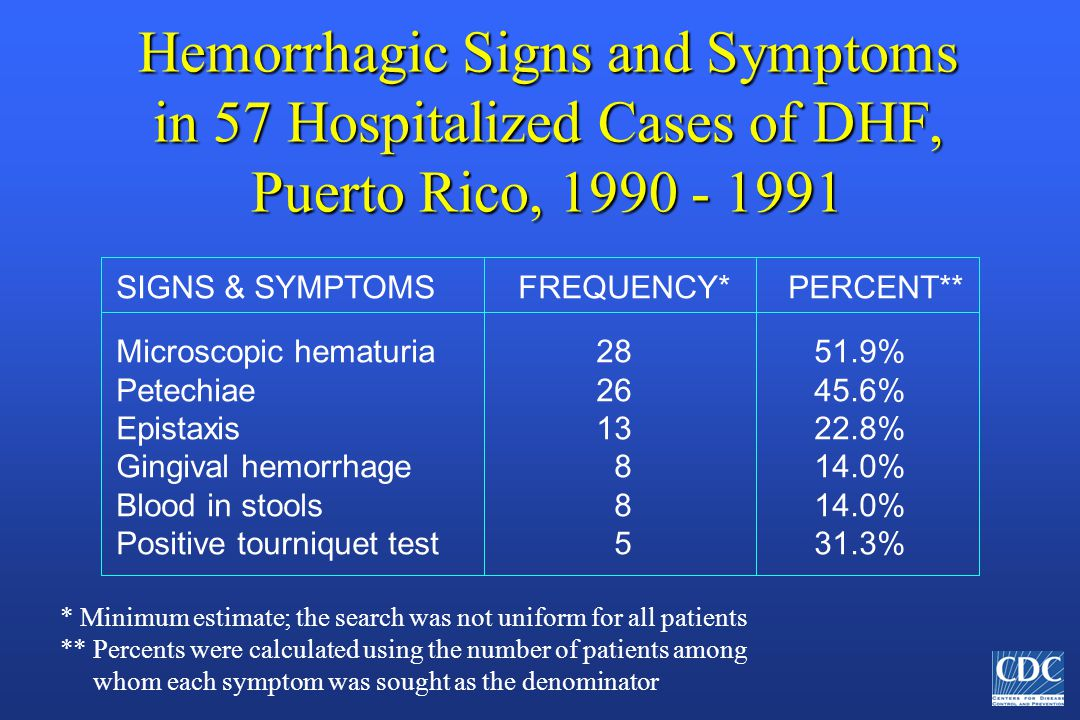 Hemorrhagic Signs and Symptoms in 57 Hospitalized Cases of DHF, Puerto Rico, 1990 - 1991 SIGNS & SYMPTOMS FREQUENCY*PERCENT** Microscopic hematuria28 51.9% Petechiae26 45.6% Epistaxis13 22.8% Gingival hemorrhage 8 14.0% Blood in stools 8 14.0% Positive tourniquet test 5 31.3% * Minimum estimate; the search was not uniform for all patients ** Percents were calculated using the number of patients among whom each symptom was sought as the denominator