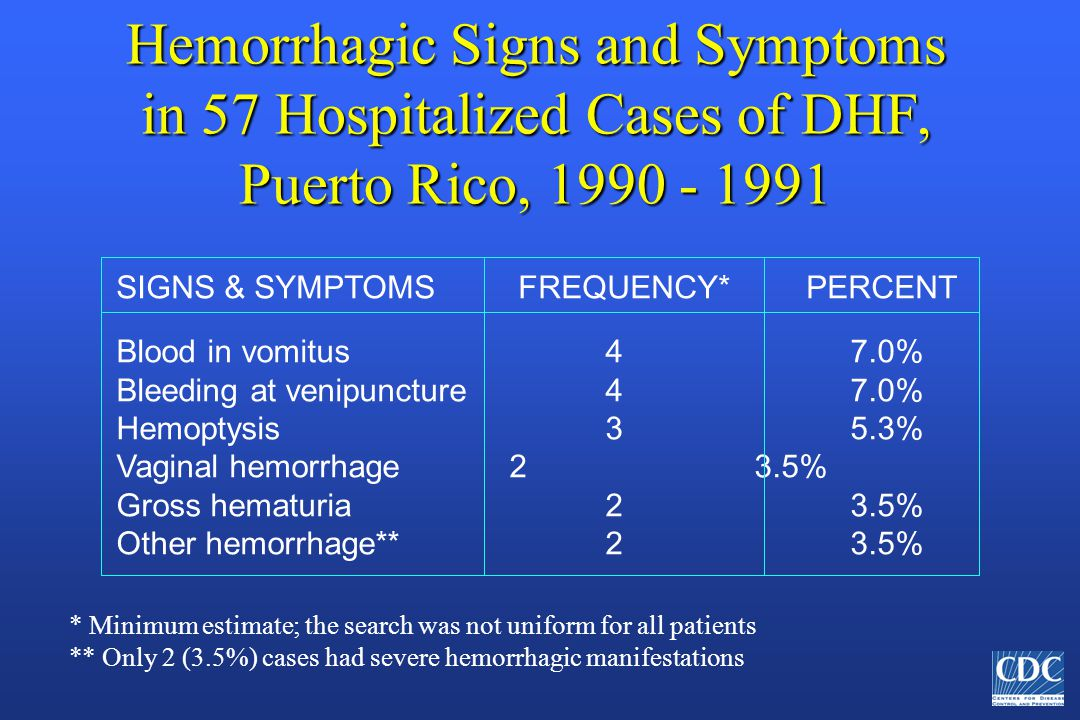 Hemorrhagic Signs and Symptoms in 57 Hospitalized Cases of DHF, Puerto Rico, 1990 - 1991 SIGNS & SYMPTOMS FREQUENCY* PERCENT Blood in vomitus 4 7.0% Bleeding at venipuncture 4 7.0% Hemoptysis 3 5.3% Vaginal hemorrhage 2 3.5% Gross hematuria 2 3.5% Other hemorrhage** 2 3.5% * Minimum estimate; the search was not uniform for all patients ** Only 2 (3.5%) cases had severe hemorrhagic manifestations