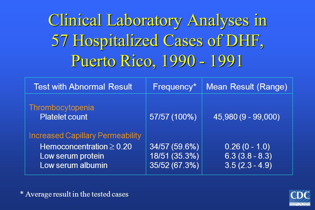Clinical Laboratory Analyses in 57 Hospitalized Cases of DHF, Puerto Rico, 1990 - 1991 * Average result in the tested cases Test with Abnormal Result