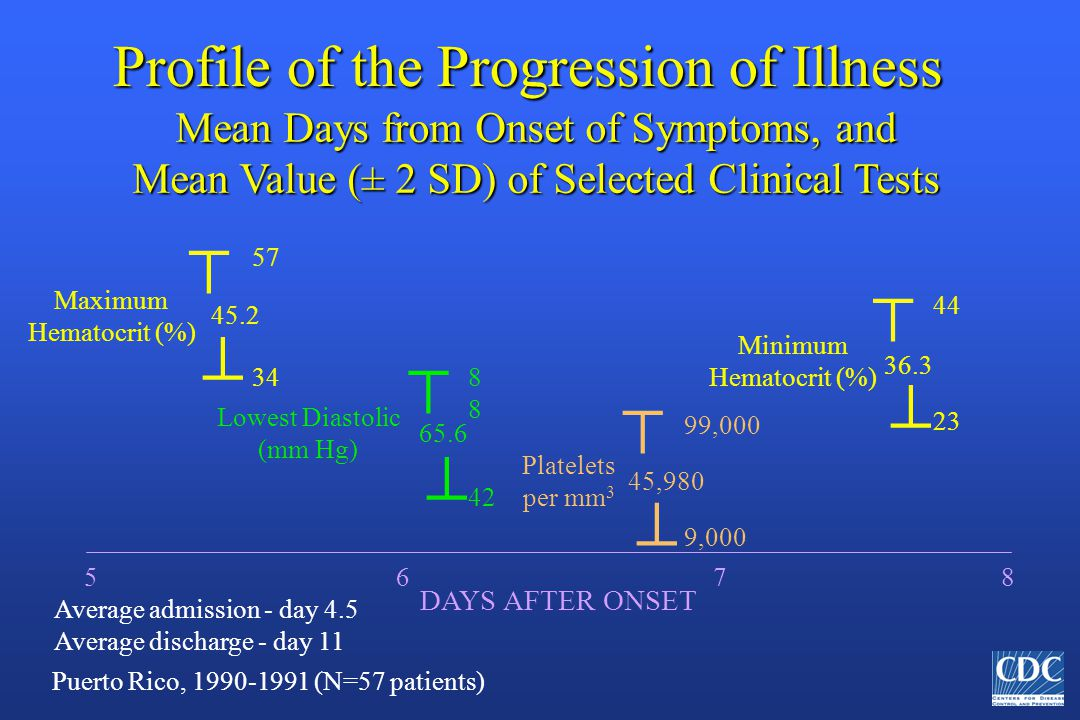 Profile of the Progression of Illness Mean Days from Onset of Symptoms, and Mean Value (± 2 SD) of Selected Clinical Tests 5 6 7 8 DAYS AFTER ONSET Average admission - day 4.5 Average discharge - day 11 Puerto Rico, 1990-1991 (N=57 patients) Maximum Hematocrit (%) 45.2 57 34   Lowest Diastolic (mm Hg) 8 42 65.6   Platelets per mm 3 99,000 45,980  9,000  Minimum Hematocrit (%) 44   36.3 23