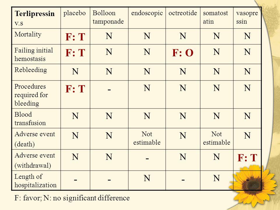 Terlipressin v.s placeboBolloon tamponade endoscopicoctreotidesomatost atin vasopre ssin Mortality F: T NNNNN Failing initial hemostasis F: T NN F: O NN Rebleeding NNNNNN Procedures required for bleeding F: T- NNNN Blood transfusion NNNNNN Adverse event (death) NN Not estimable N N Adverse event (withdrawal) NN - NN F: T Length of hospitalization -- N - N - F: favor; N: no significant difference