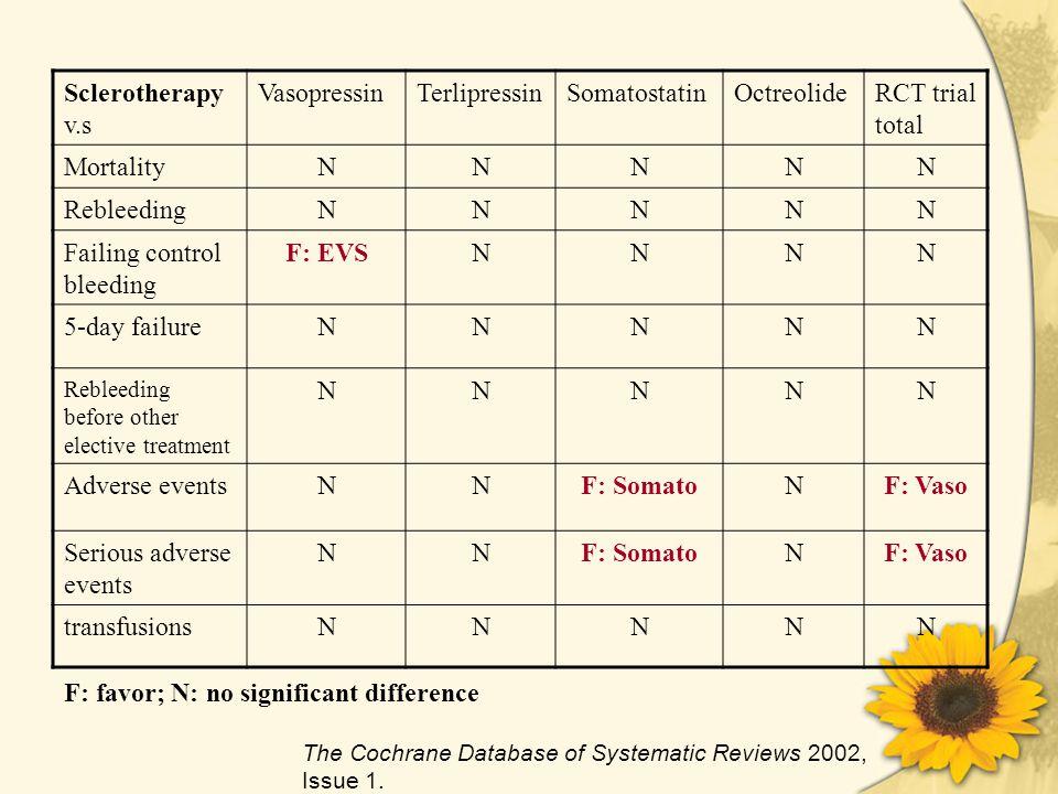 Sclerotherapy v.s VasopressinTerlipressinSomatostatinOctreolideRCT trial total MortalityNNNNN RebleedingNNNNN Failing control bleeding F: EVSNNNN 5-day failureNNNNN Rebleeding before other elective treatment NNNNN Adverse eventsNNF: SomatoNF: Vaso Serious adverse events NNF: SomatoNF: Vaso transfusionsNNNNN The Cochrane Database of Systematic Reviews 2002, Issue 1.