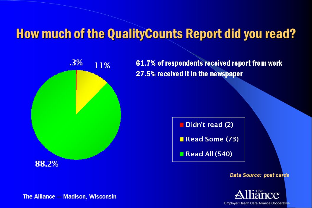 The Alliance — Madison, Wisconsin How much of the QualityCounts Report did you read? Data Source: post cards