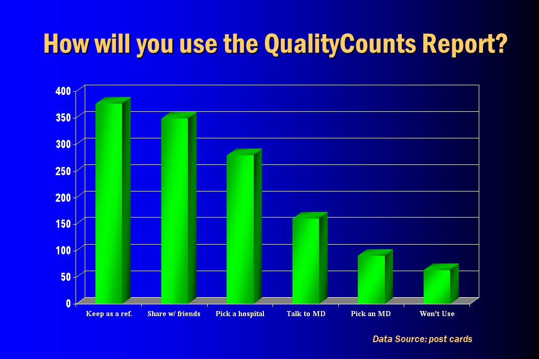 How will you use the QualityCounts Report? Data Source: post cards