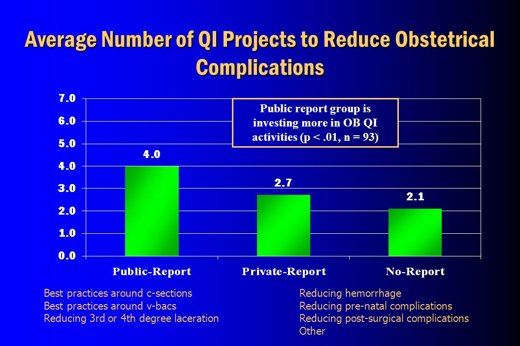 Best practices around c-sections Best practices around v-bacs Reducing 3rd or 4th degree laceration Average Number of QI Projects to Reduce Obstetrical Complications Reducing hemorrhage Reducing pre-natal complications Reducing post-surgical complications Other (p <.01, n = 93) Public report group is investing more in OB QI activities (p <.01, n = 93)