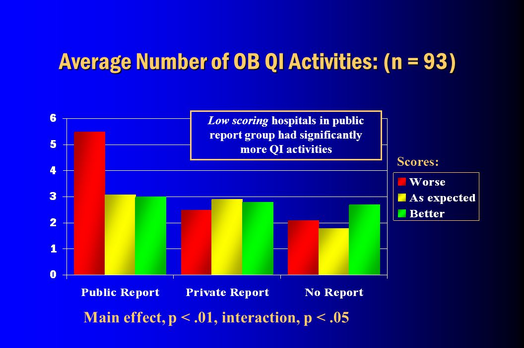 Average Number of OB QI Activities: (n = 93) Main effect, p <.01, interaction, p <.05 Scores: Low scoring hospitals in public report group had significantly more QI activities