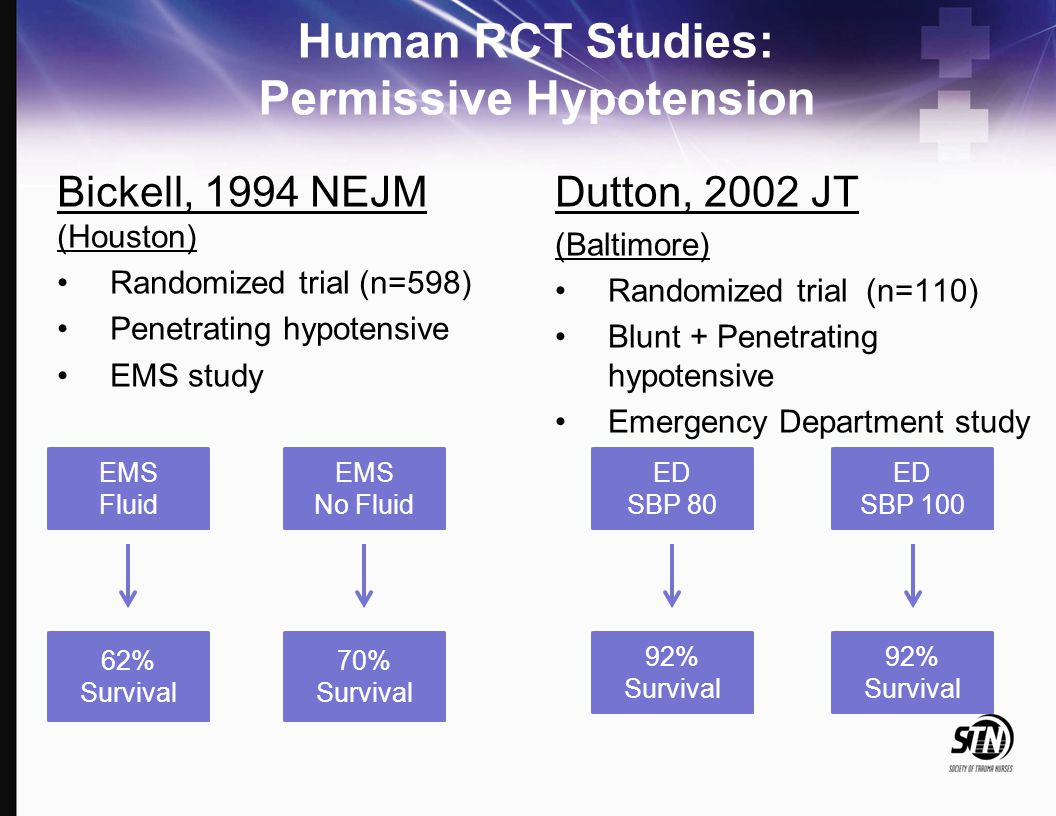Human RCT Studies: Permissive Hypotension Bickell, 1994 NEJM (Houston) Randomized trial (n=598) Penetrating hypotensive EMS study Dutton, 2002 JT (Bal