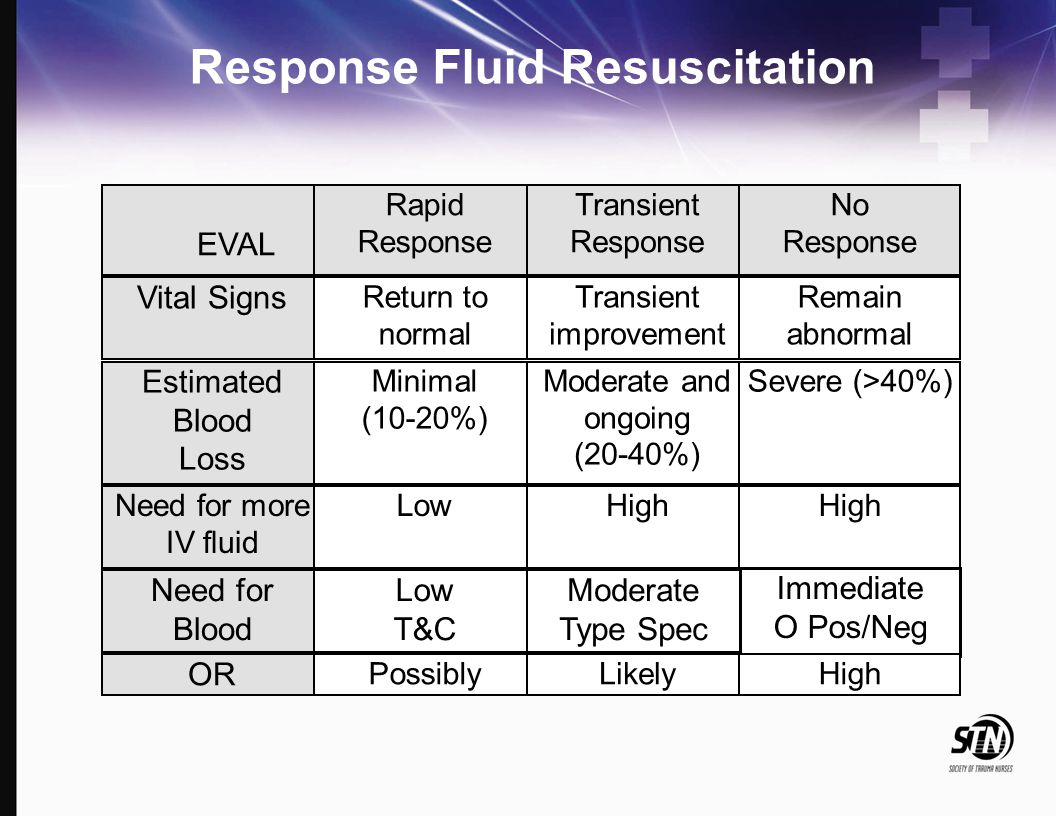 Response Fluid Resuscitation EVAL Rapid Response Transient Response No Response Vital Signs Return to normal Transient improvement Remain abnormal Est
