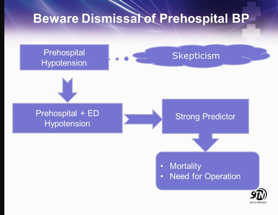 Beware Dismissal of Prehospital BP Skepticism Prehospital Hypotension Prehospital + ED Hypotension Strong Predictor Mortality Need for Operation