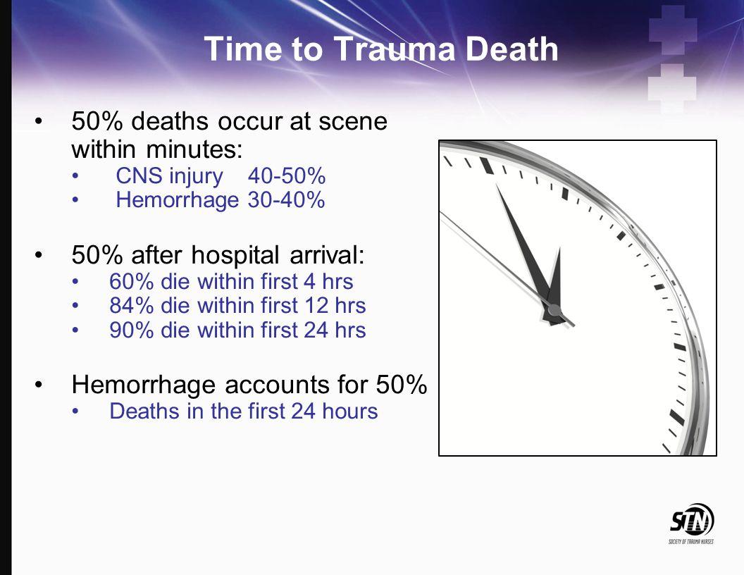 Historic Trauma Trimodal Death Distribution DEATH MinutesHoursDaysWeeks 50% 30% 20% ImmediateEarly Late