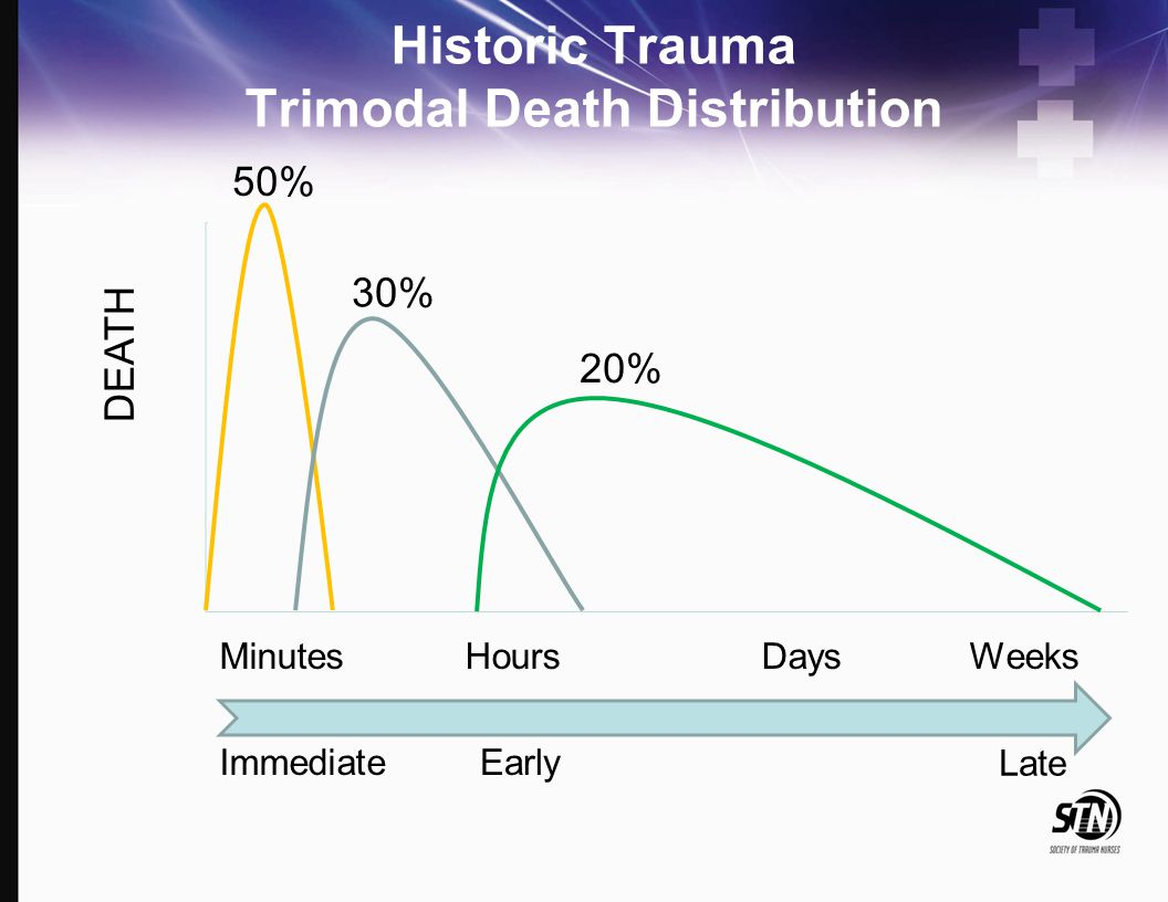 ATLS: After 20 years of high volume fluid resuscitation Chasing tachycardia Using Crystalloid > Blood Little evidence of improved survival Blood Loss Current consensus: Damage Control Resuscitation Permissive Hypotension Hemostatic Resuscitation Damage Control Surgery