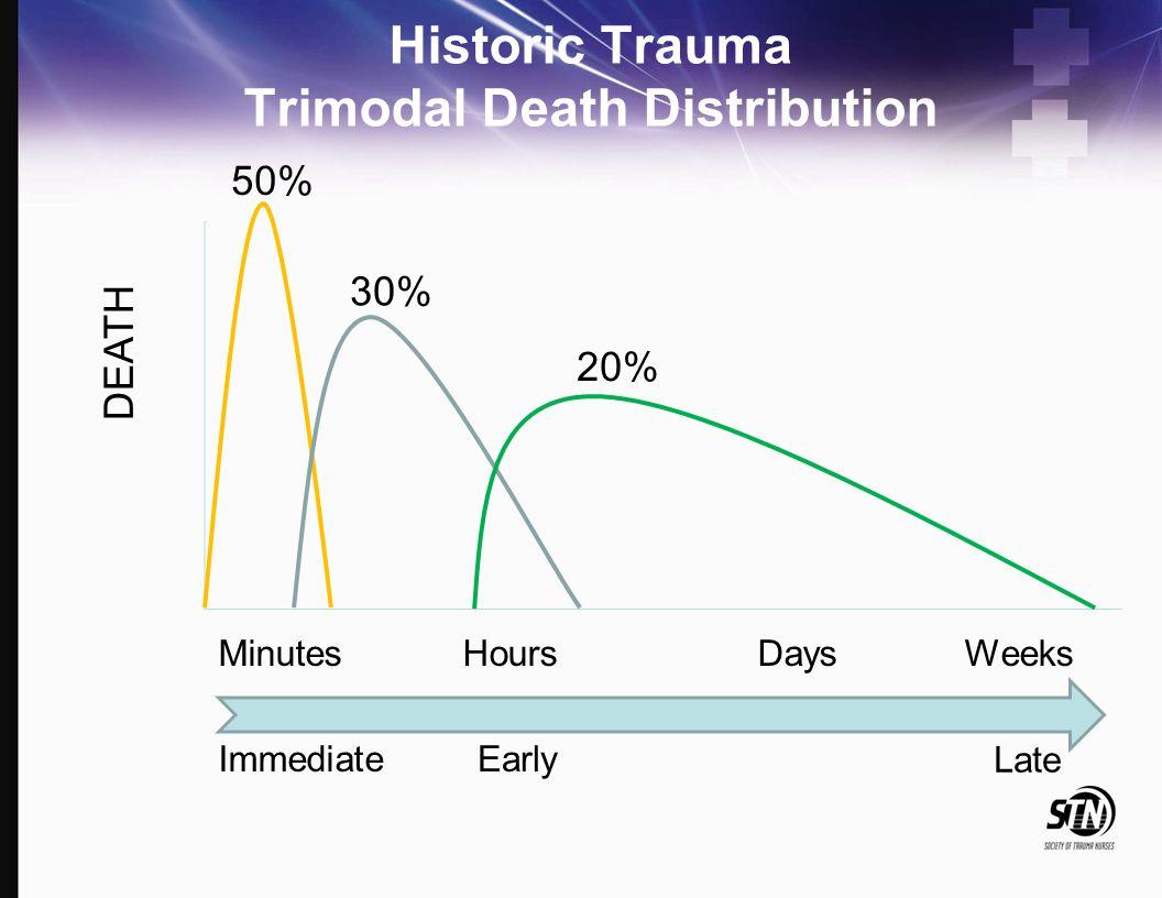 Hemorrhage Trauma Deaths