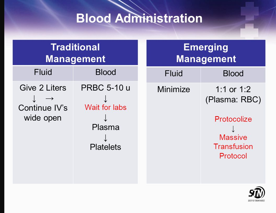 Blood Administration Traditional Management FluidBlood Give 2 Liters ↓ → Continue IV's wide open PRBC 5-10 u ↓ Wait for labs ↓ Plasma ↓ Platelets Emer