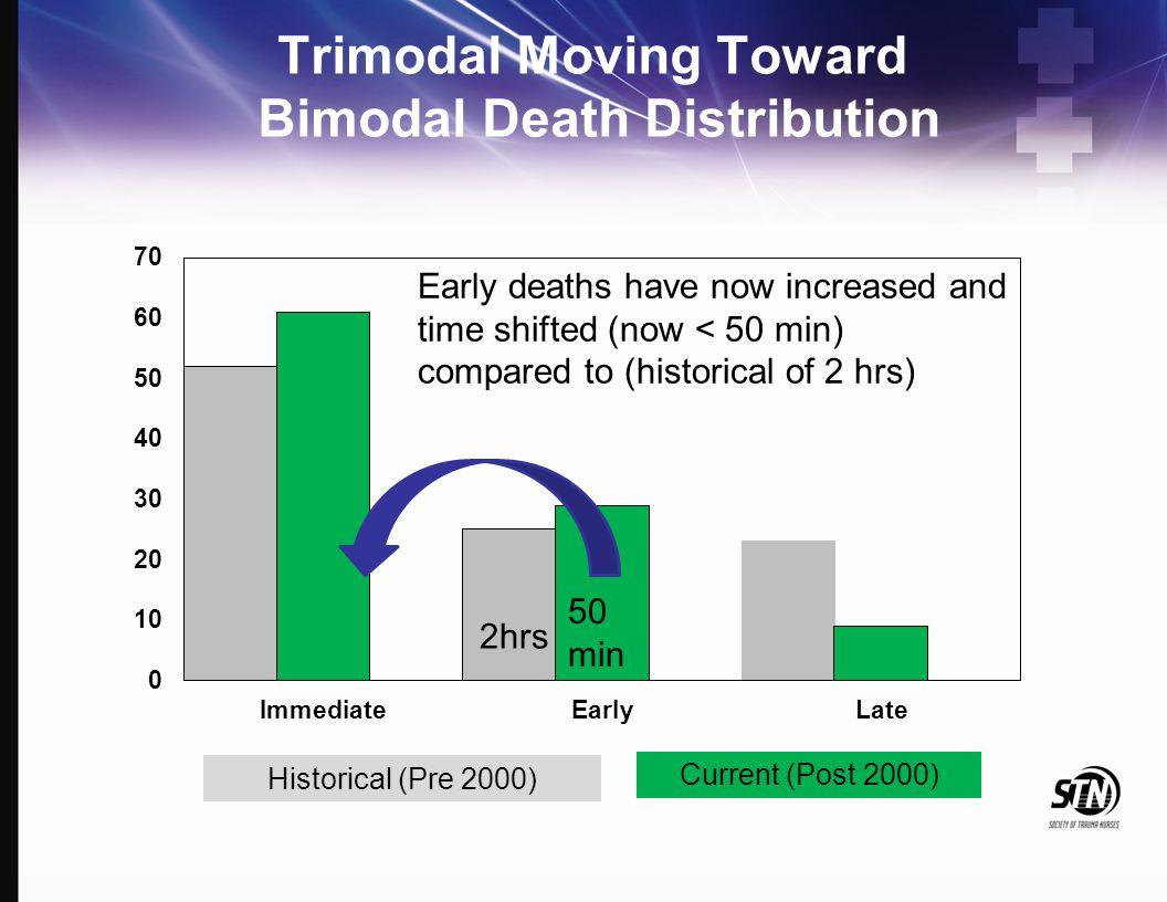 New Bimodal Trauma Death Distribution 30% HOURSWEEKS 0 41 4 60% 30% 10%