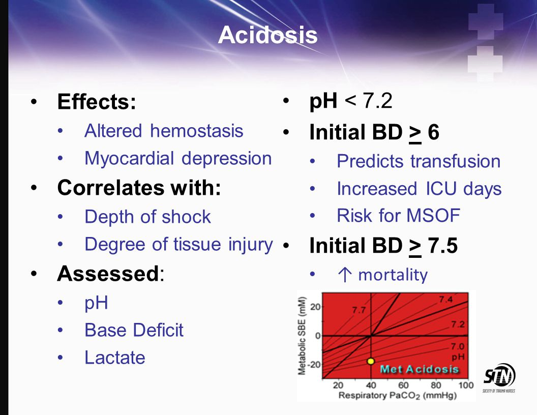 Acidosis Effects: Altered hemostasis Myocardial depression Correlates with: Depth of shock Degree of tissue injury Assessed: pH Base Deficit Lactate p