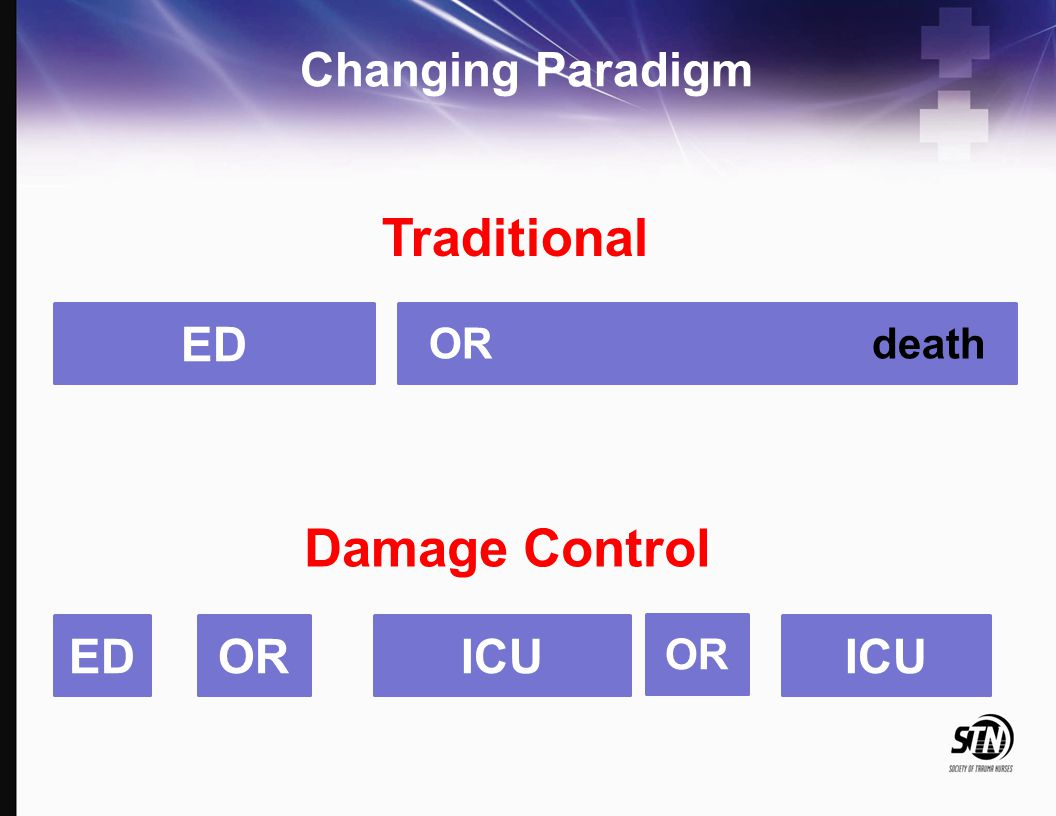 Changing Paradigm ED OR death Traditional EDORICU OR ICU Damage Control