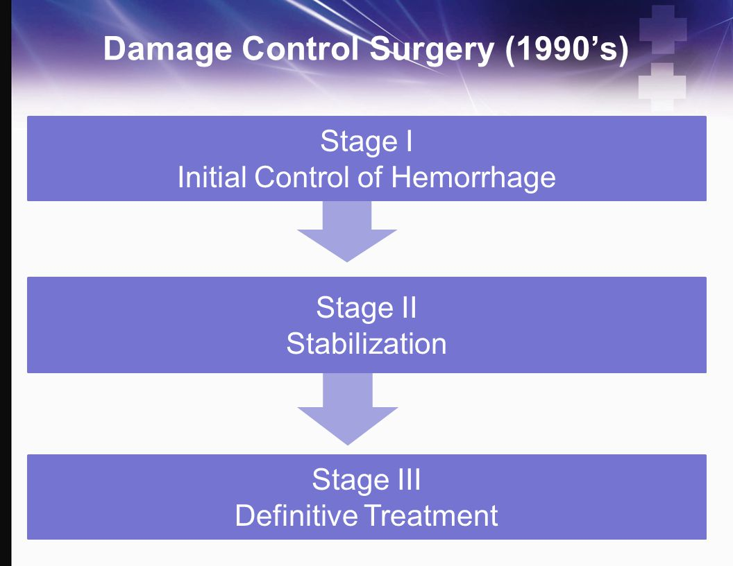 Damage Control Surgery (1990's) Stage I Initial Control of Hemorrhage Stage II Stabilization Stage III Definitive Treatment