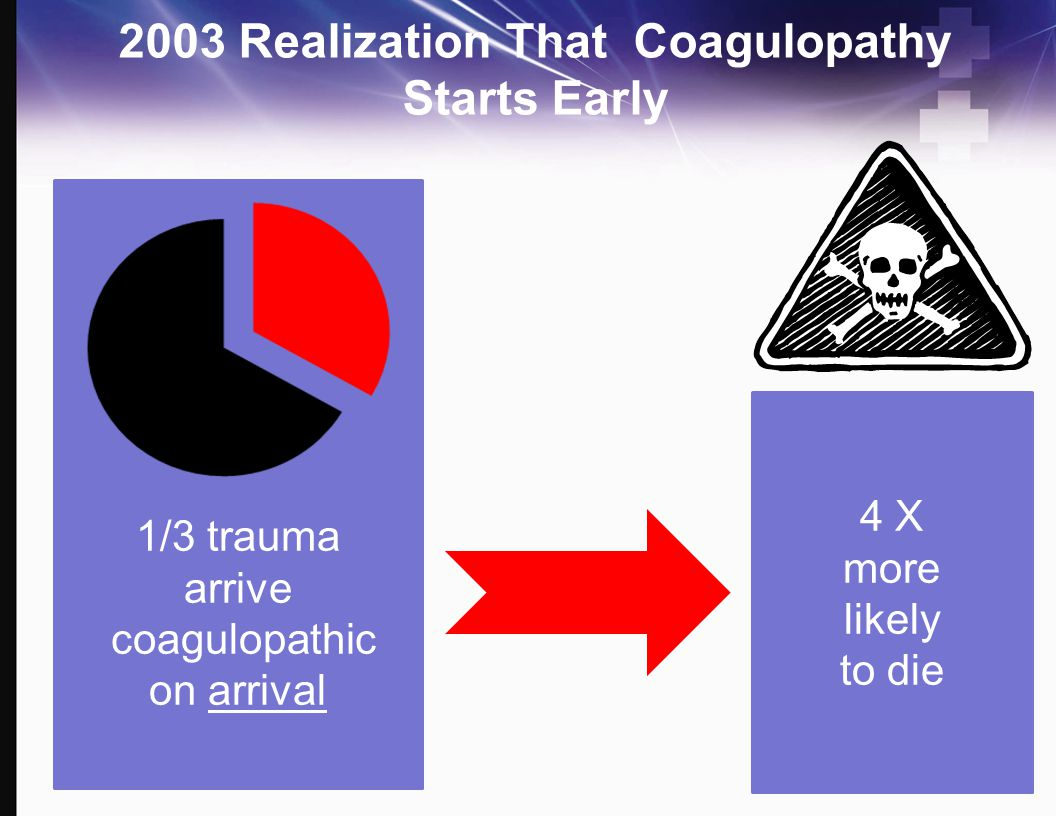 1/3 trauma arrive coagulopathic on arrival 4 X more likely to die 2003 Realization That Coagulopathy Starts Early