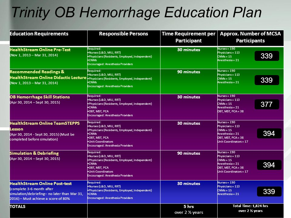Trinity OB Hemorrhage Education Plan Education RequirementsResponsible PersonsTime Requirement per Participant Approx.