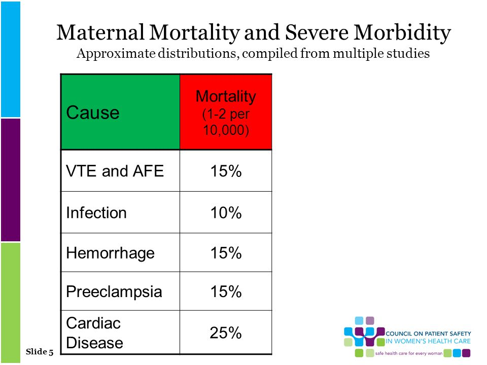 Slide 5 Maternal Mortality and Severe Morbidity Approximate distributions, compiled from multiple studies Cause Mortality (1-2 per 10,000) VTE and AFE15% Infection10% Hemorrhage15% Preeclampsia15% Cardiac Disease 25%