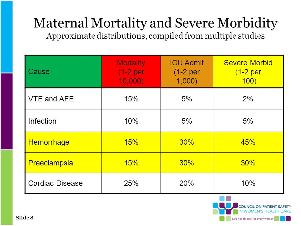 Slide 8 Maternal Mortality and Severe Morbidity Approximate distributions, compiled from multiple studies Cause Mortality (1-2 per 10,000) ICU Admit (1-2 per 1,000) Severe Morbid (1-2 per 100) VTE and AFE15%5%2% Infection10%5% Hemorrhage15%30%45% Preeclampsia15%30% Cardiac Disease25%20%10%