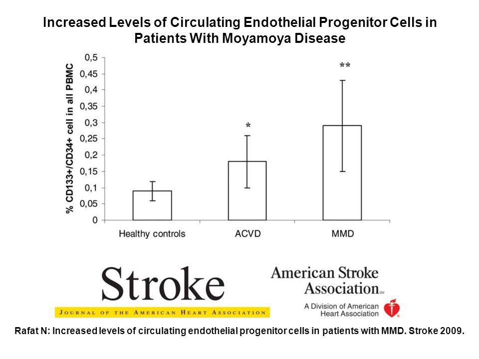Increased Levels of Circulating Endothelial Progenitor Cells in Patients With Moyamoya Disease Rafat N: Increased levels of circulating endothelial progenitor cells in patients with MMD.