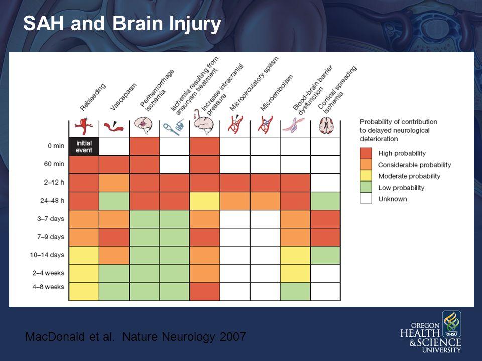 SAH and Brain Injury MacDonald et al. Nature Neurology 2007