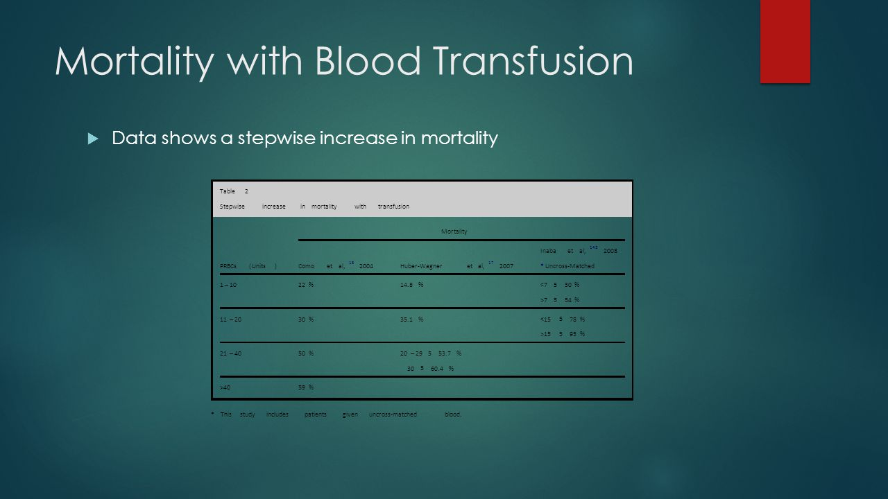 Mortality with Blood Transfusion  Data shows a stepwise increase in mortality
