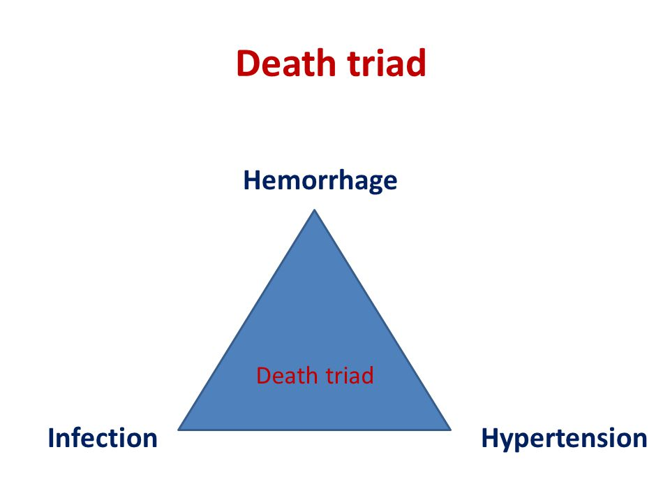 Death triad Hemorrhage Infection Hypertension Death triad