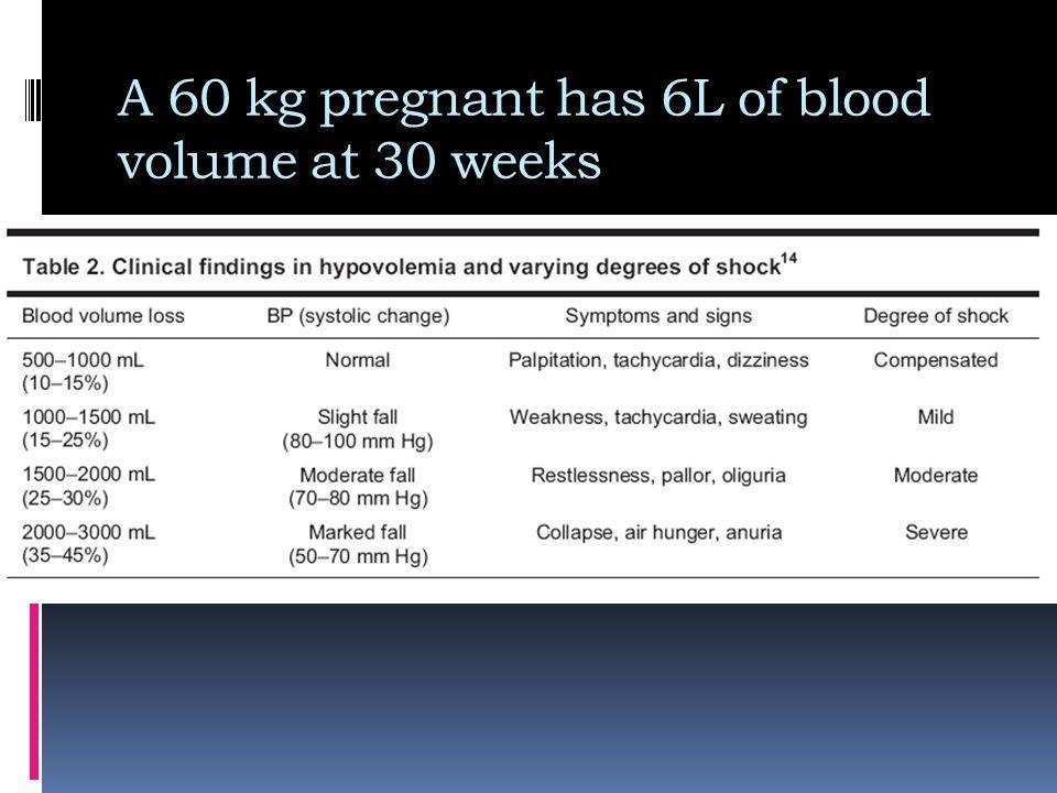 Complications  RF  Blood transfusion reaction  Sheehan's syndrome :  Failure of lactation  Amenorrhea  Superinvoluted uterus