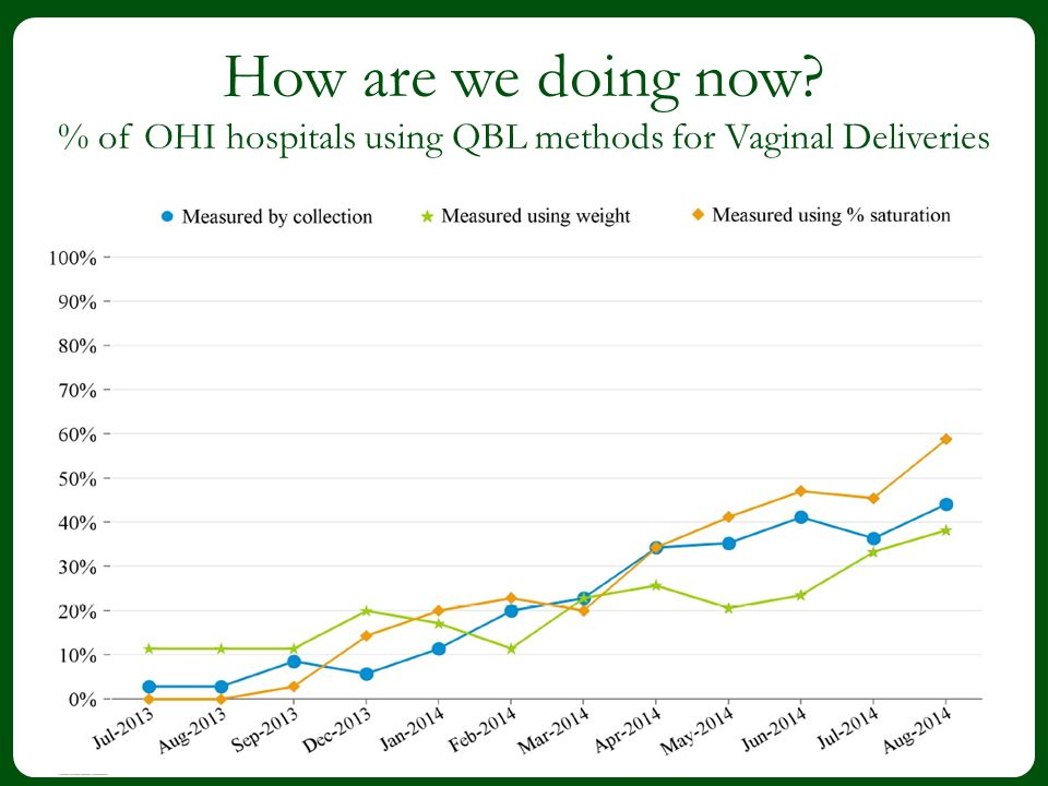3 How are we doing now? % of OHI hospitals using QBL methods for Vaginal Deliveries 3