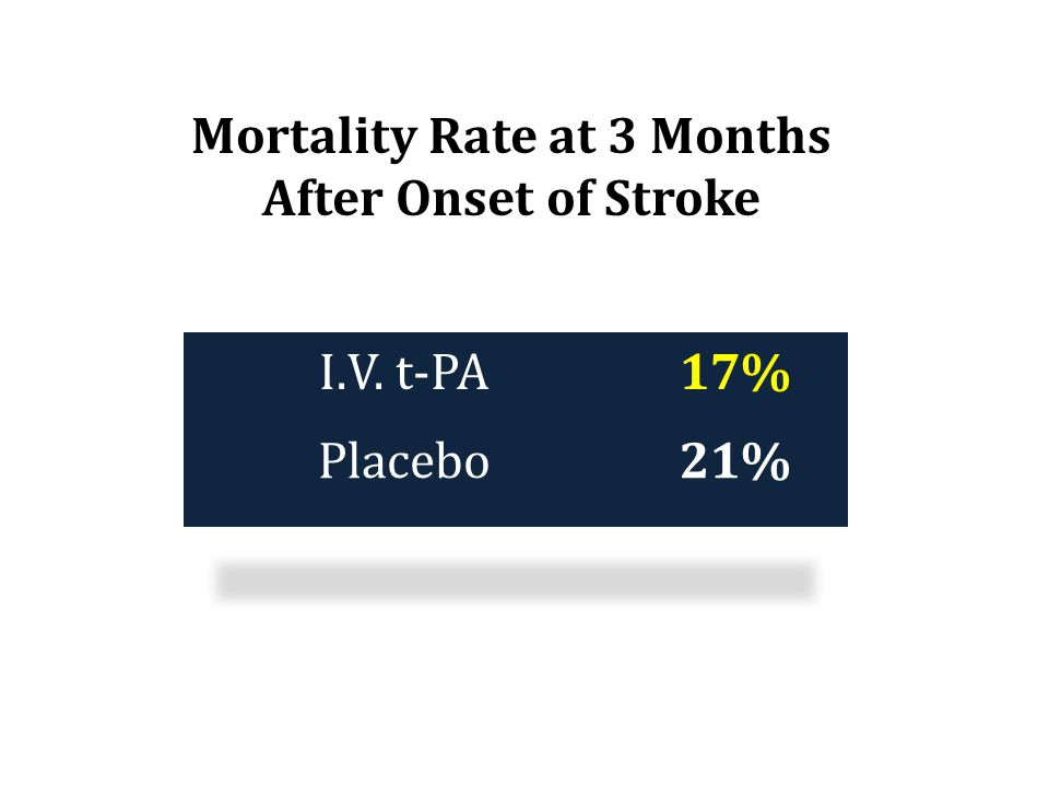 Mortality Rate at 3 Months After Onset of Stroke