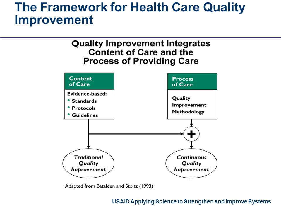 USAID Applying Science to Strengthen and Improve Systems The Framework for Health Care Quality Improvement