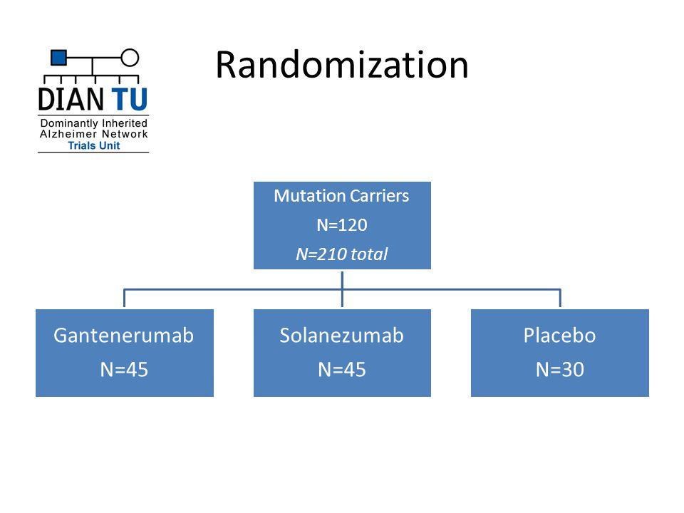 Randomization Mutation Carriers N=120 N=210 total Gantenerumab N=45 Solanezumab N=45 Placebo N=30