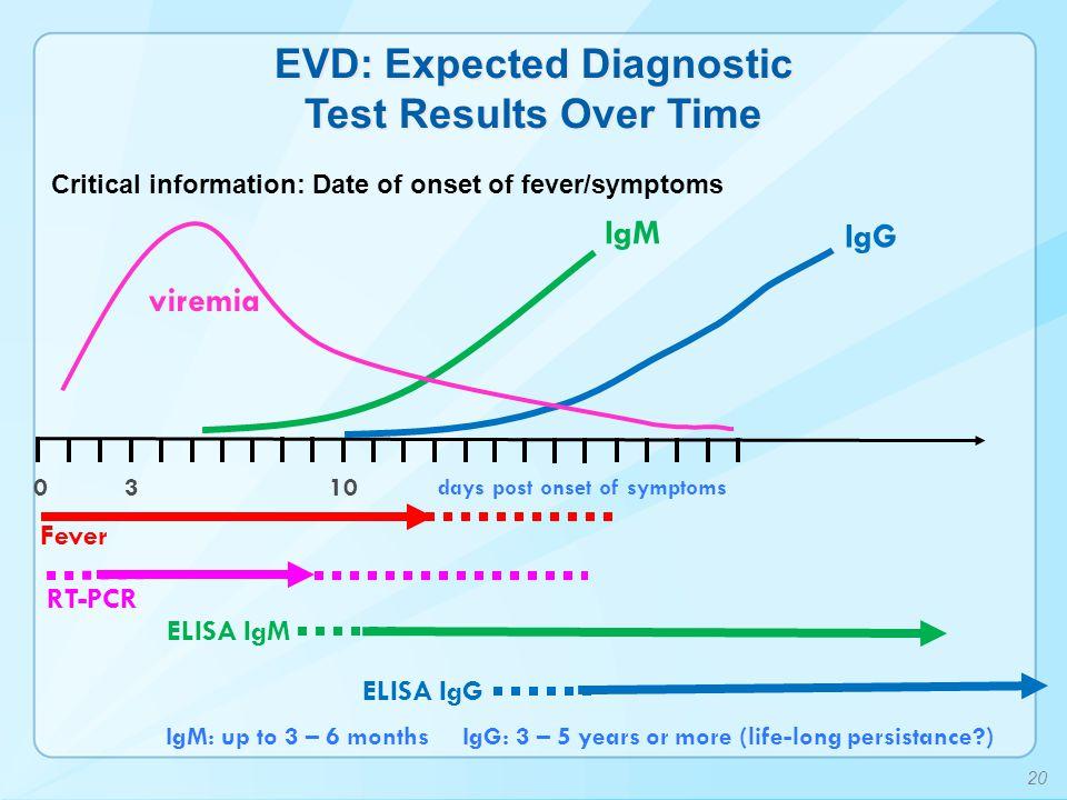 viremia 3 IgM ELISA IgM 010 IgG IgM: up to 3 – 6 months ELISA IgG IgG: 3 – 5 years or more (life-long persistance?) days post onset of symptoms RT-PCR