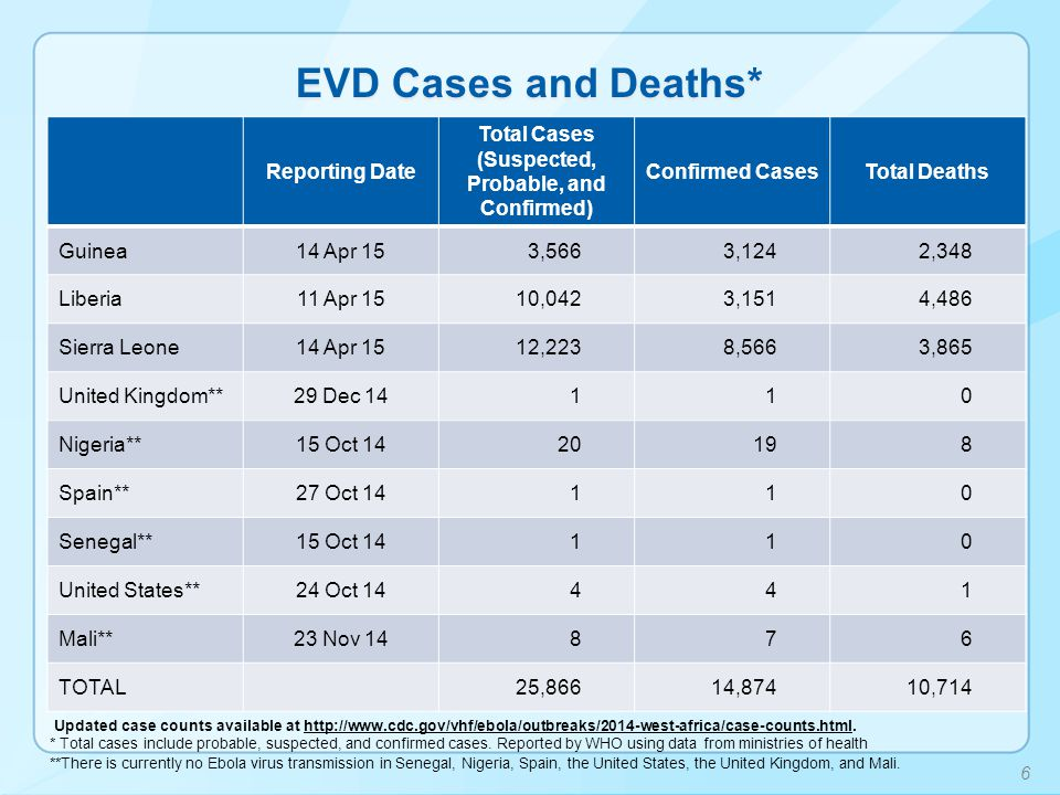 EVD Cases and Deaths* Updated case counts available at http://www.cdc.gov/vhf/ebola/outbreaks/2014-west-africa/case-counts.html.http://www.cdc.gov/vhf