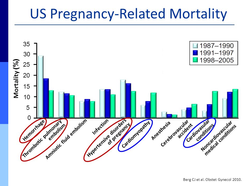 US Pregnancy-Related Mortality Hemorrhage Thrombotic pulmonary embolism Amniotic fluid embolism Cardiomyopathy Hypertensive disorders of pregnancy Ane