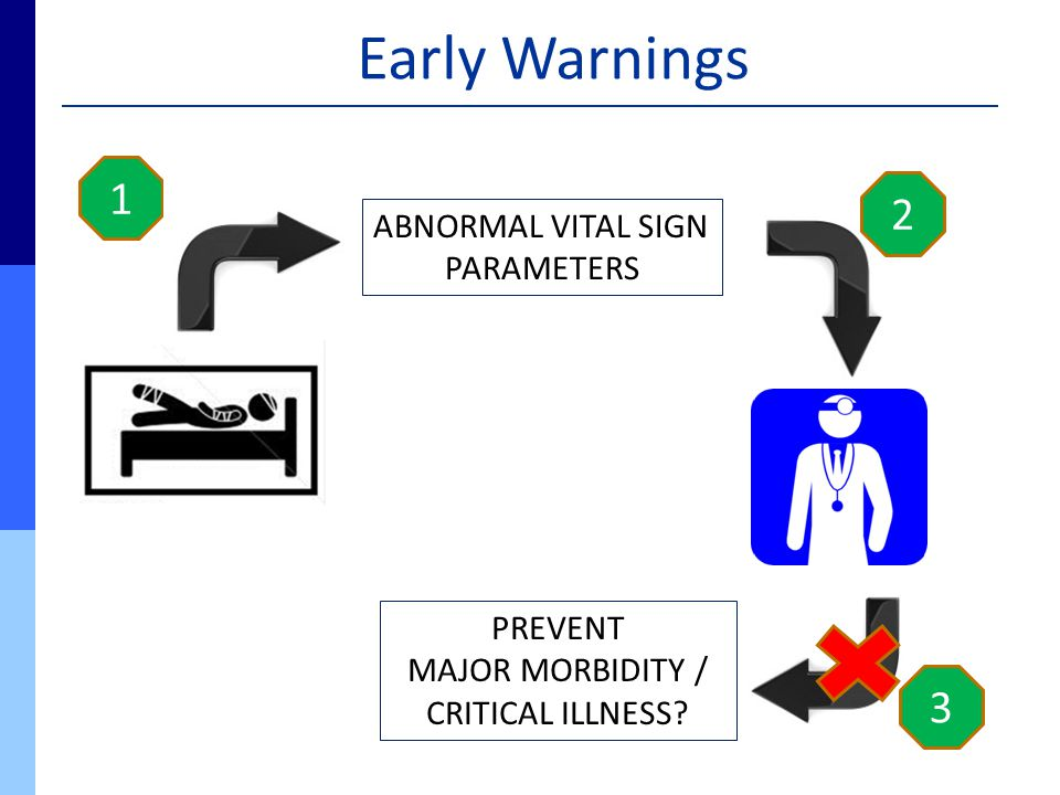 Early Warnings 1 ABNORMAL VITAL SIGN PARAMETERS 2 3 PREVENT MAJOR MORBIDITY / CRITICAL ILLNESS?